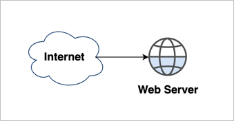 Single Server diagram