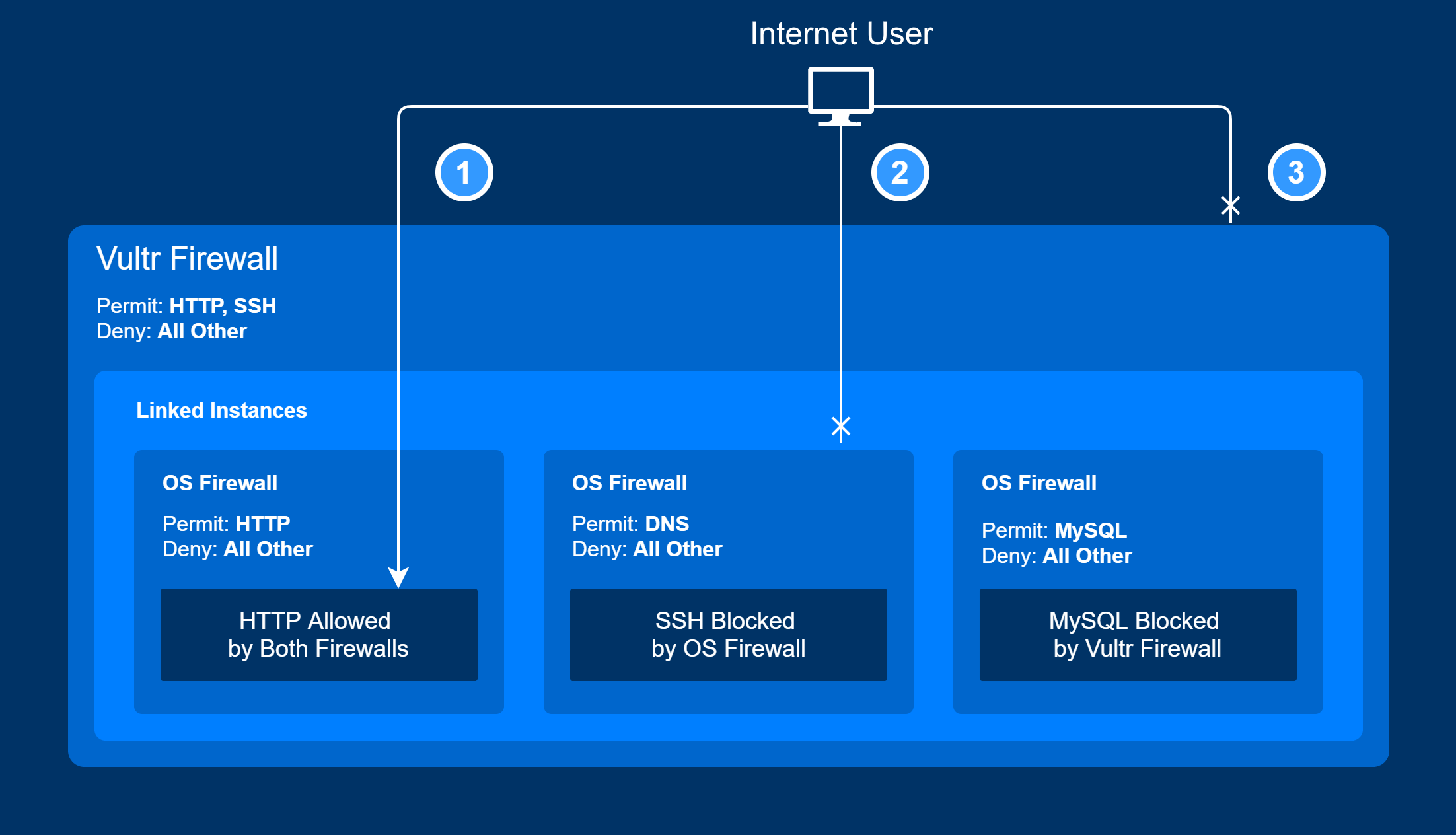 Firewall connection example