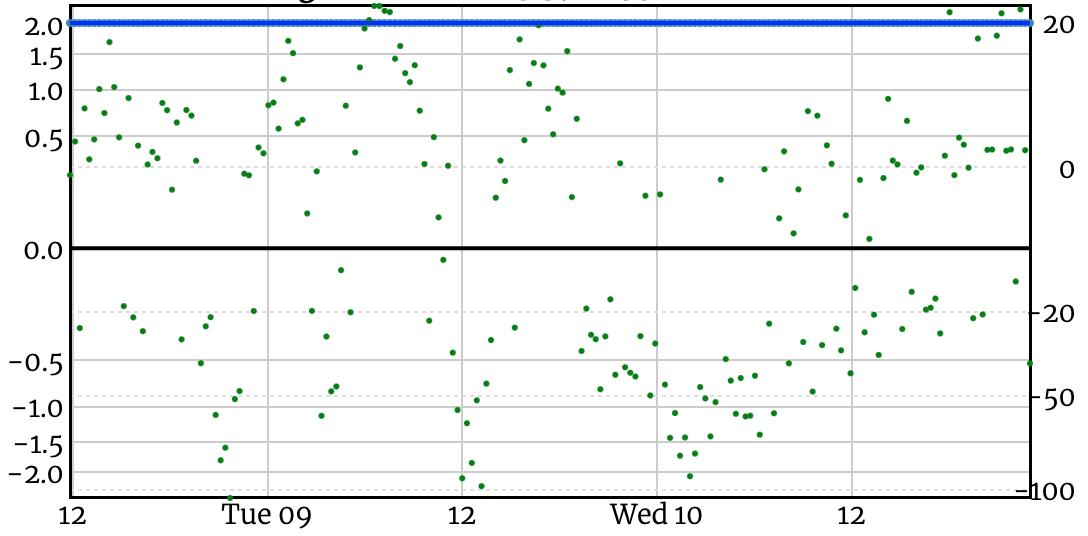 Graph of NTP server score from NTP Pool project