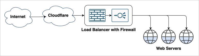 Load Balancer Firewall network diagram