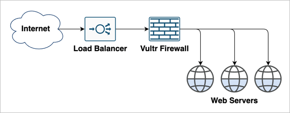 Load Balancer plus Firewall