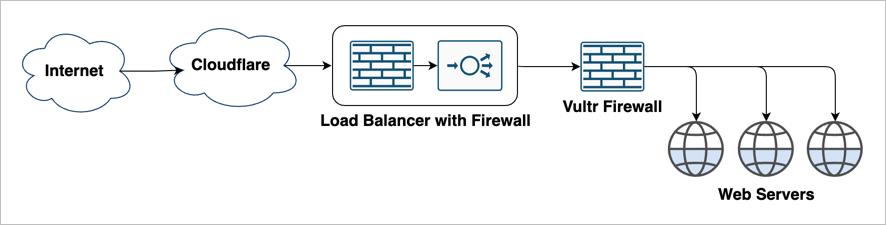 Load Balancer With Firewall, plus Vultr Firewall