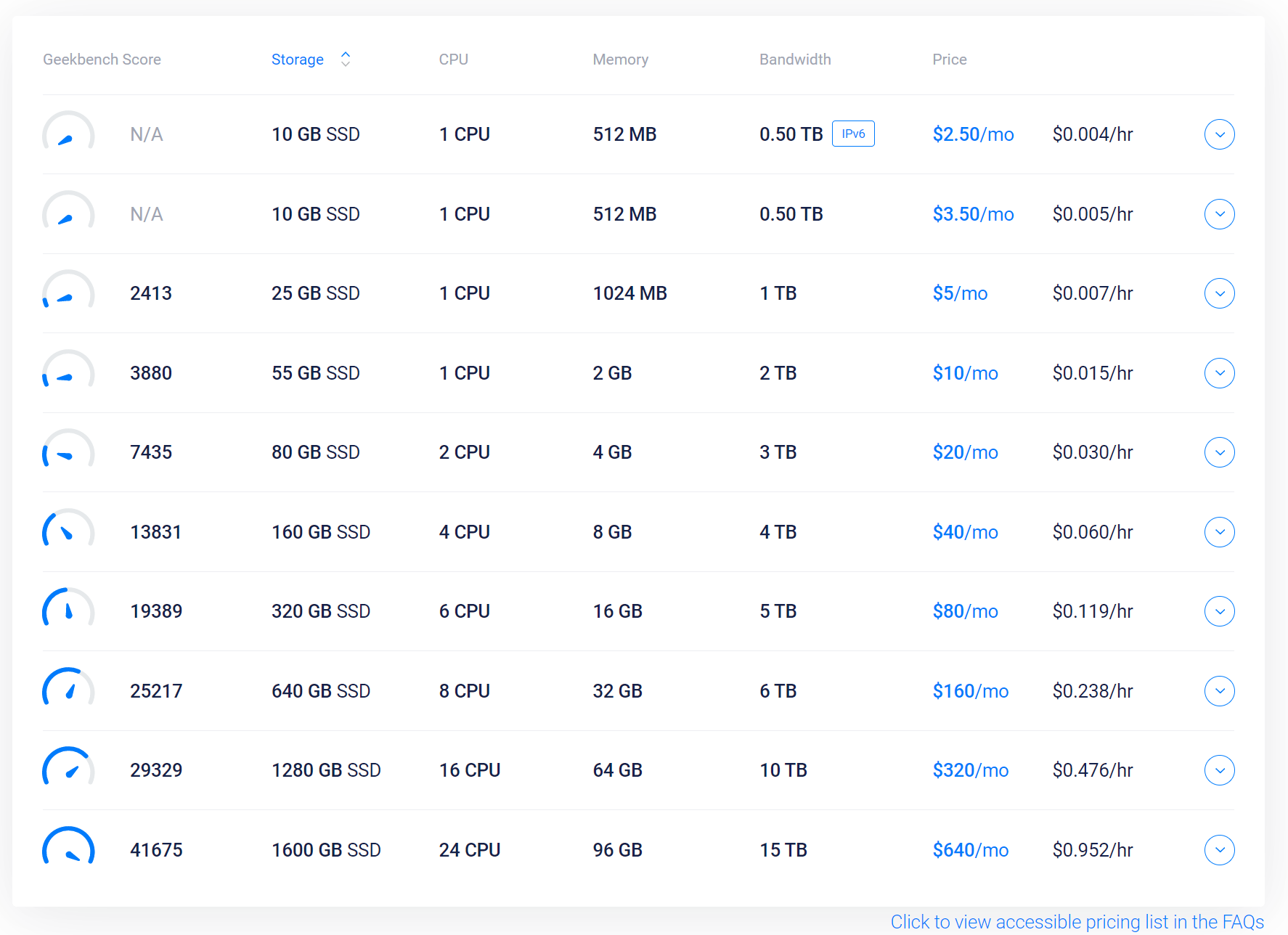 A screenshot of the original Vultr pricing table