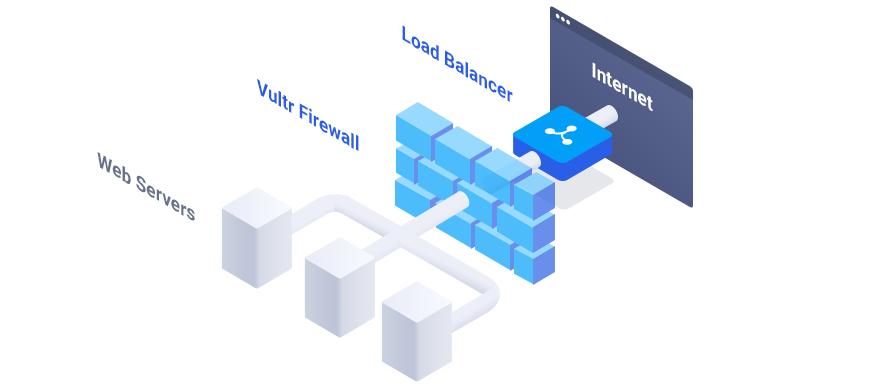 Diagram of Vultr Firewall Load Balancer Aware