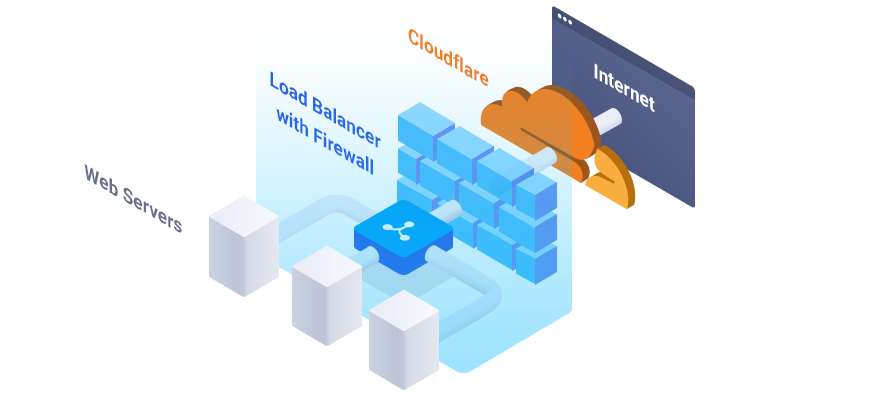 Diagram of Vultr Load Balancer With Integrated Firewall