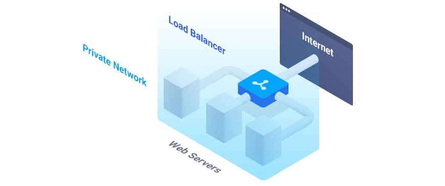 Diagram of Private Network & Load Balancer