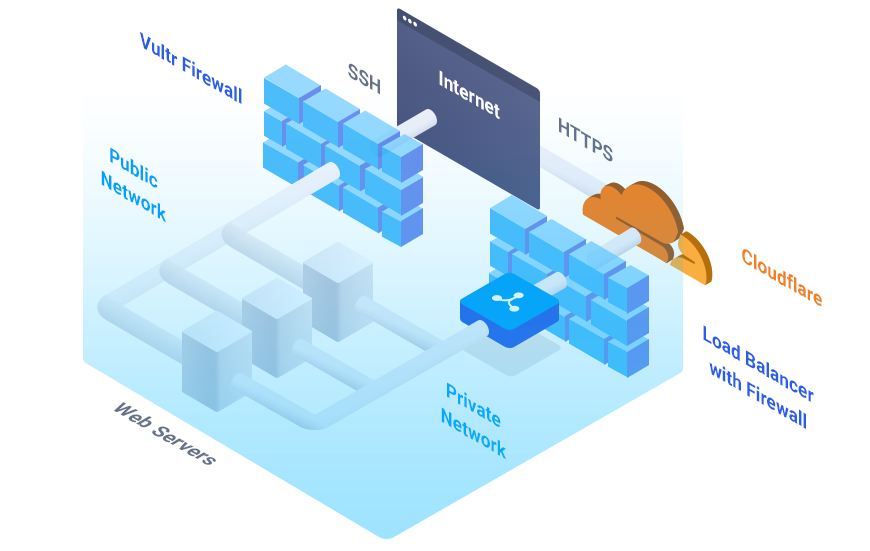 Complete Diagram of Robust Configuration With Vultr Load Balancer For High Availability